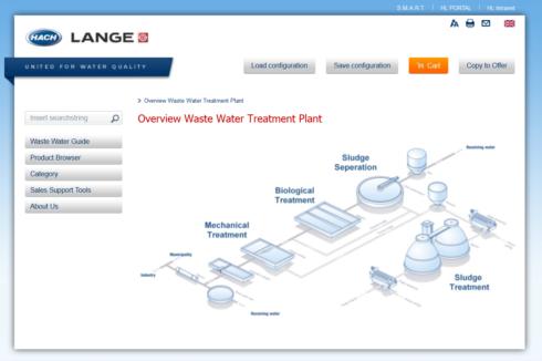 Darstellung einer Anlage aus der Wasseranalytik